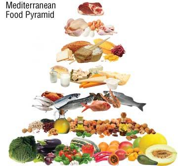 med_diet_pyramid